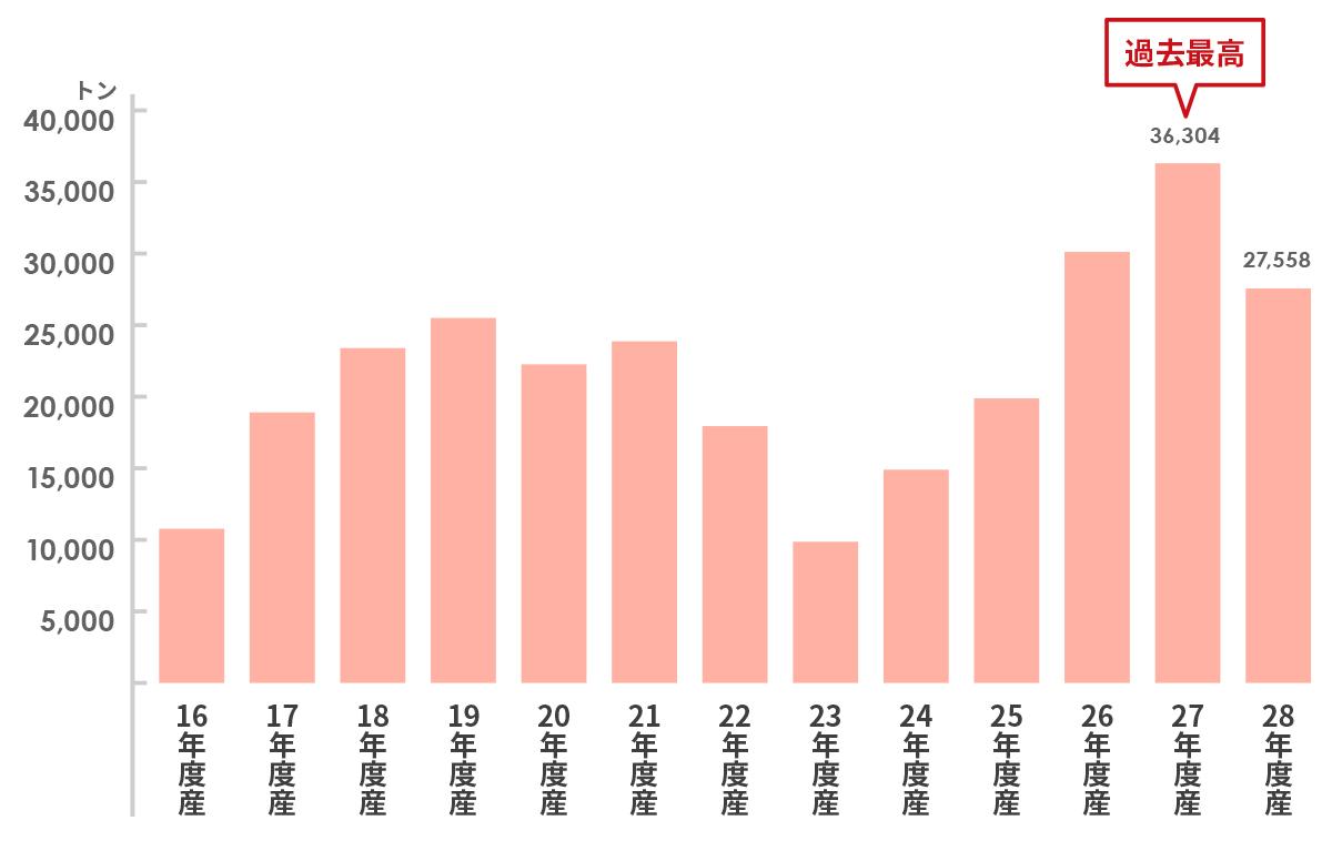 平成28年産りんご輸出量の推移