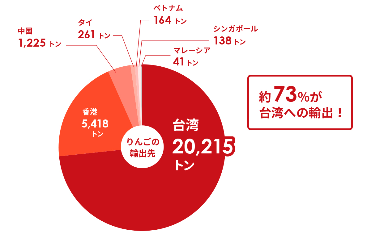 平成28年産りんごの主な輸出先