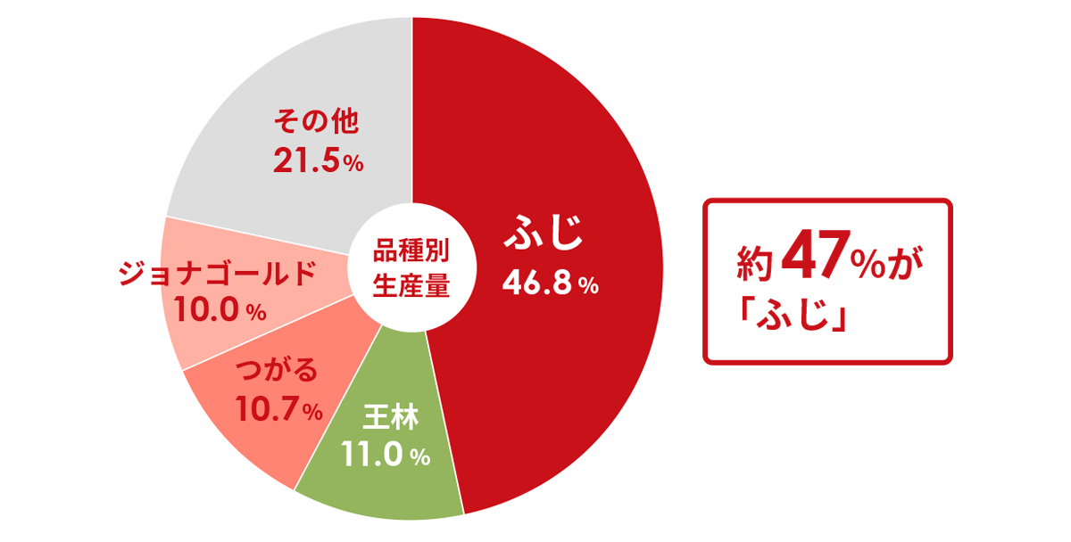 平成29年(2017)青森りんごの品種別生産量の割合