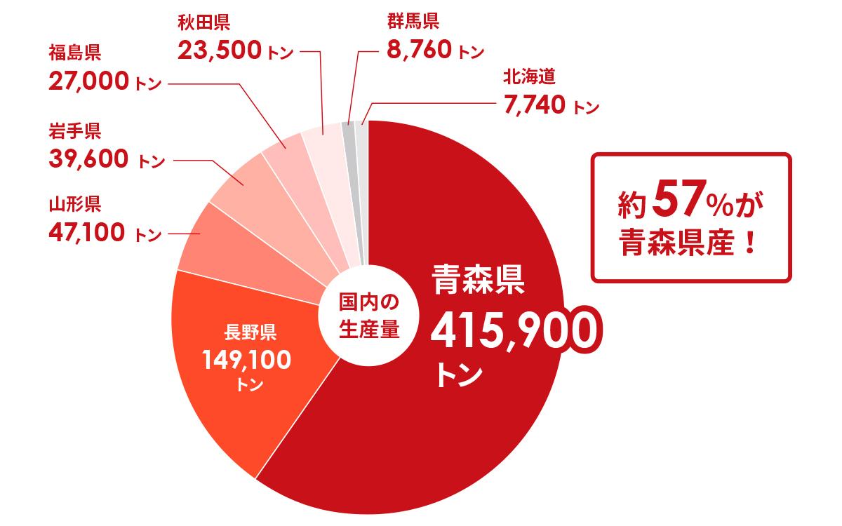平成29年(2017)青森県のりんご生産量