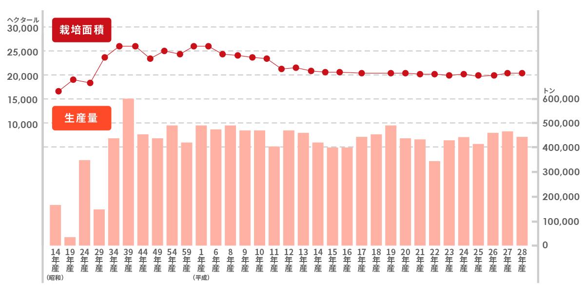 平成29年(2017)青森県のりんご栽培面積と生産量の推移