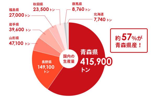 青森県のりんご生産量