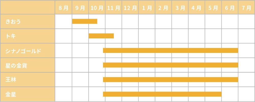 黄色いりんご 食べごろカレンダー