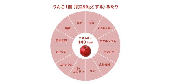 りんごの成分と効能