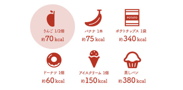 りんごとダイエットサポート - 栄養と効能
