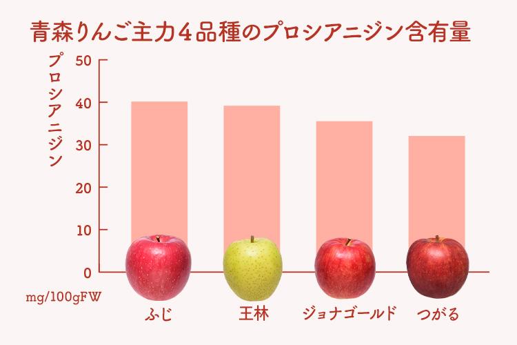 プロシアニジン、りんごの品種で比較