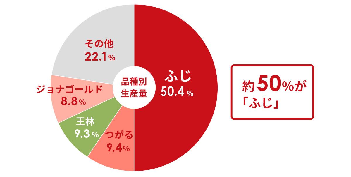平成30年(2019)青森りんごの品種別生産量の割合