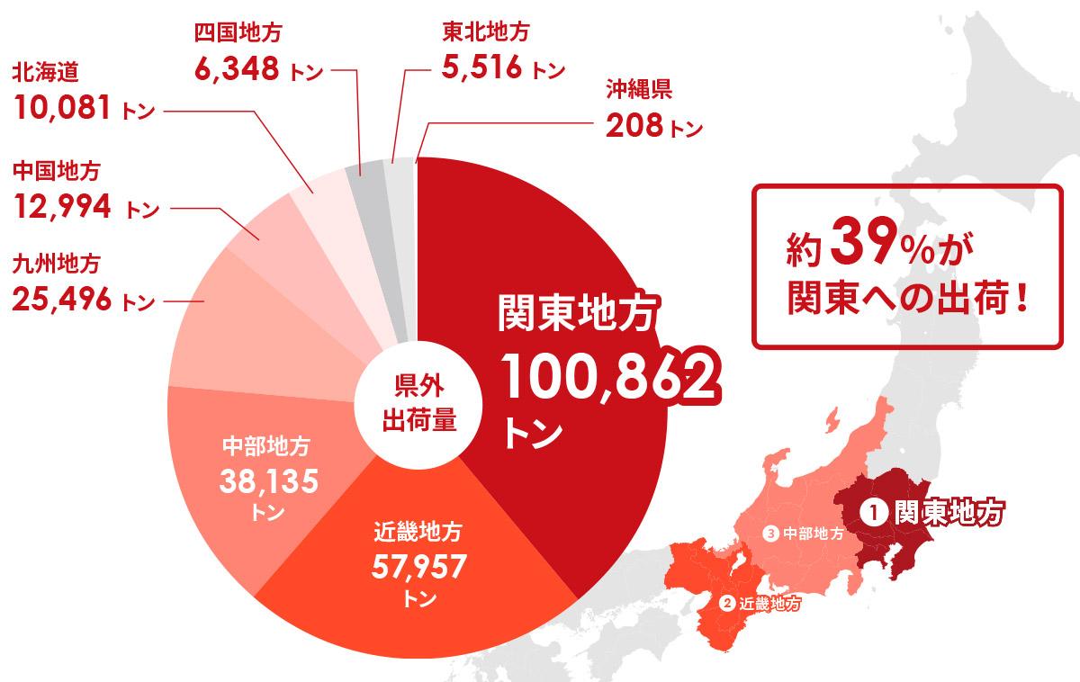 平成30年(2019)青森県外へのりんご出荷実績