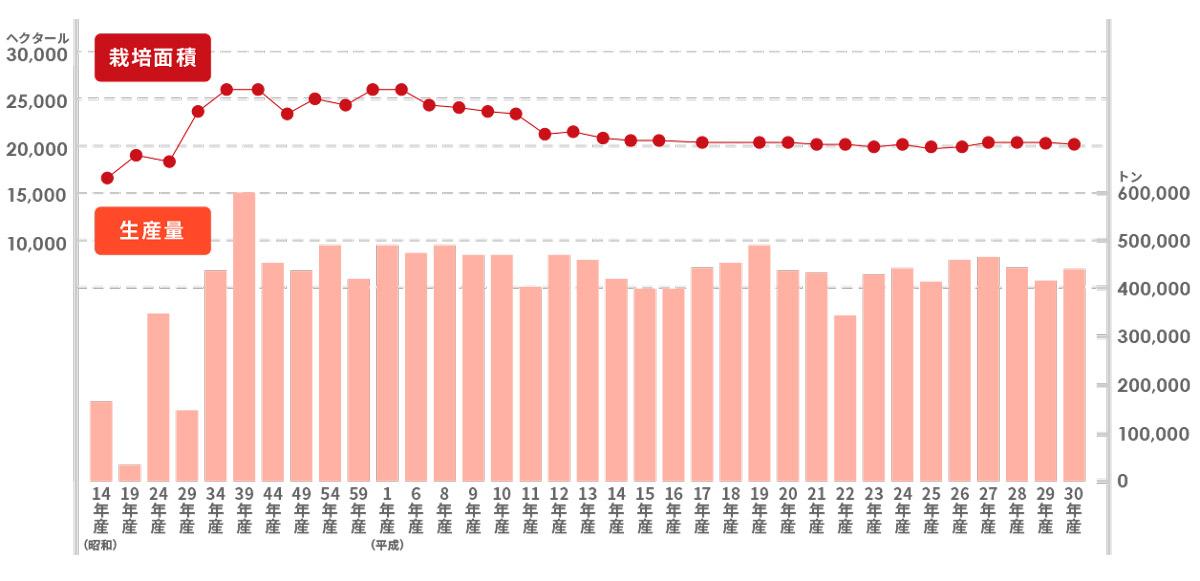 平成30年(2019)青森県のりんご栽培面積と生産量の推移