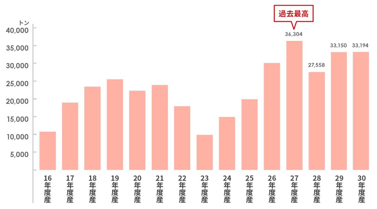 平成30年産りんご輸出量の推移