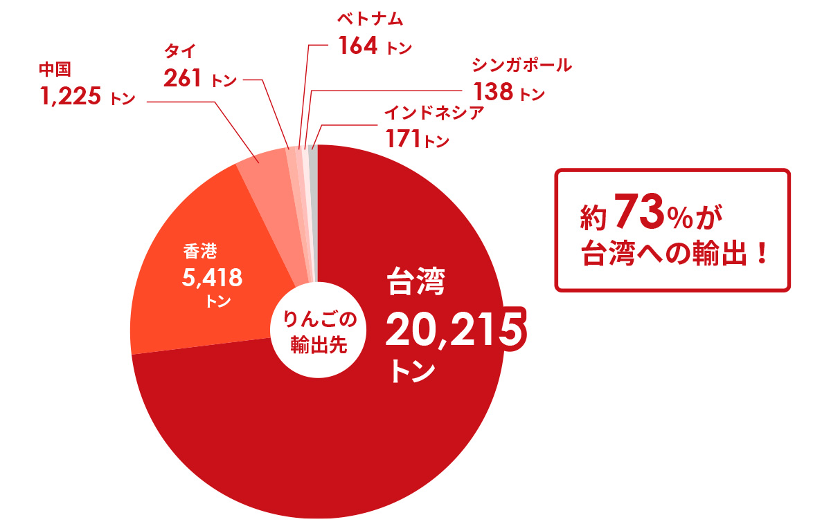 平成30年産りんごの主な輸出先