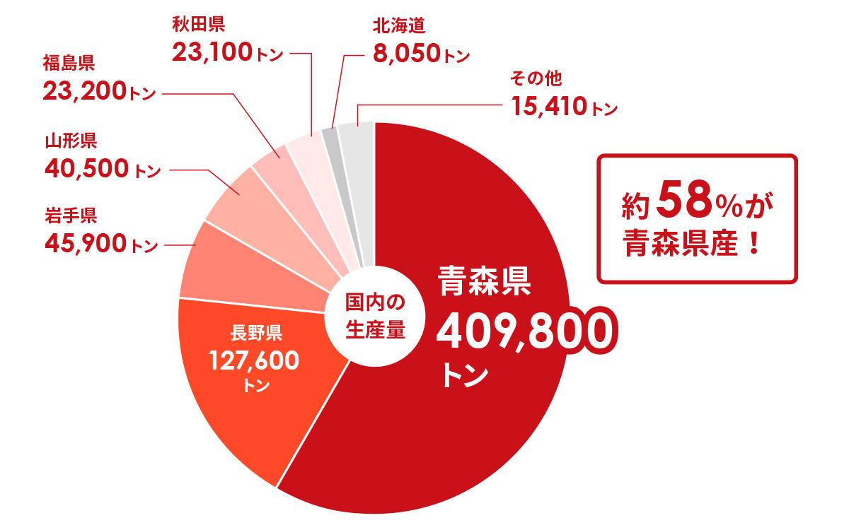 平成30年(2019)青森県のりんご生産量