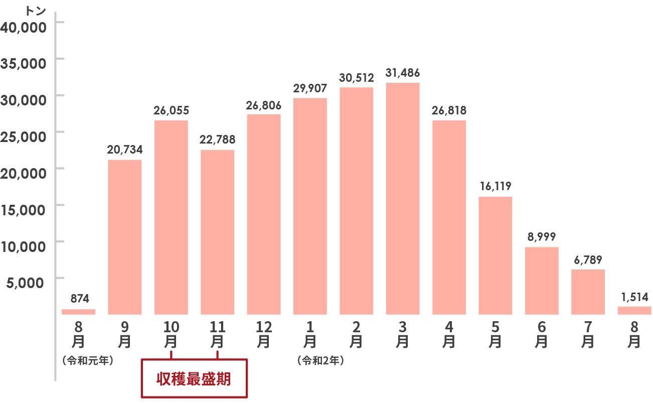 月別の県外出荷実績(平成30年産)